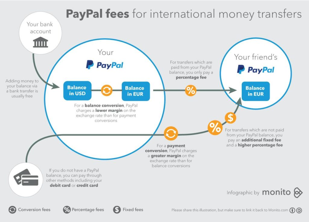 Paypal Costs
