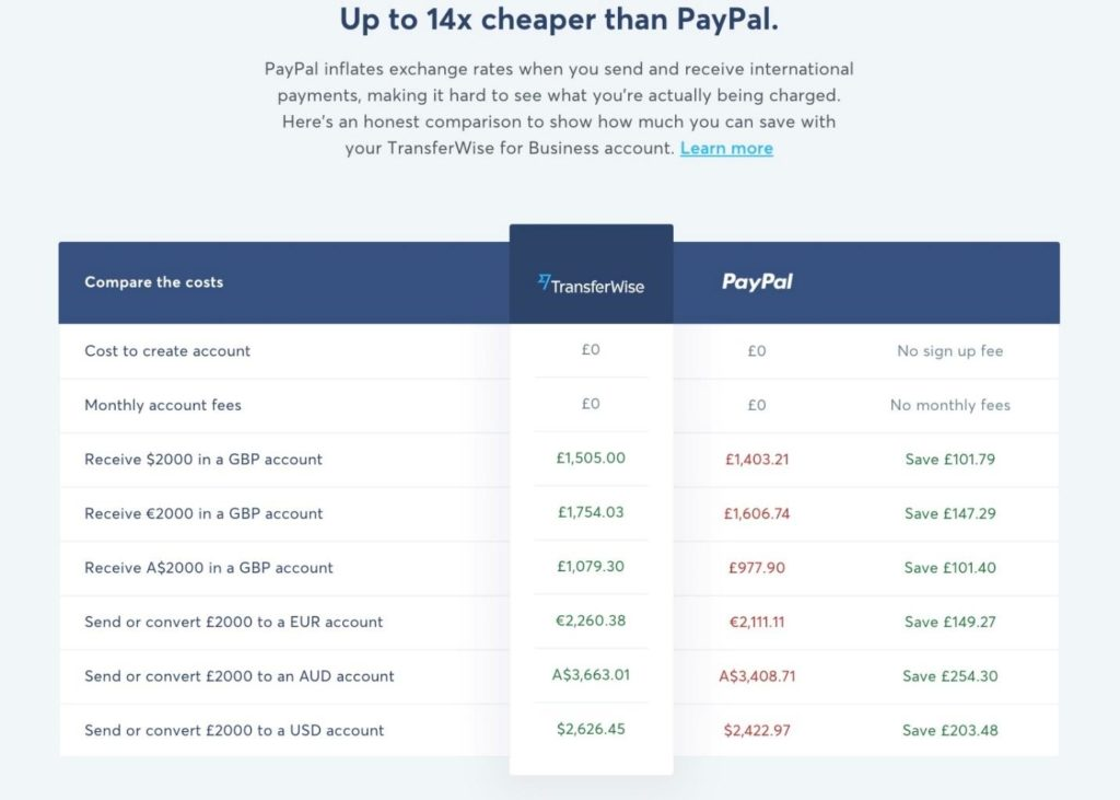 Transferwise Fees Comparison