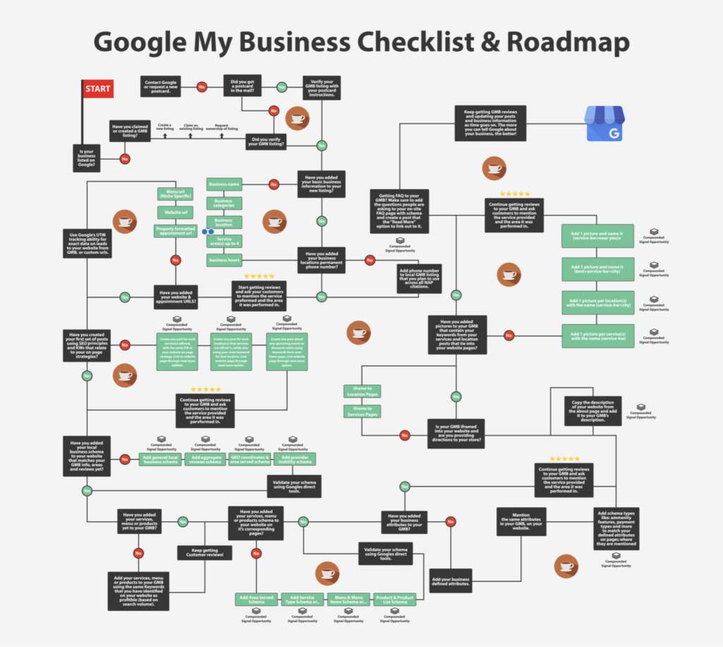 GMB Roadmap for Local SEO