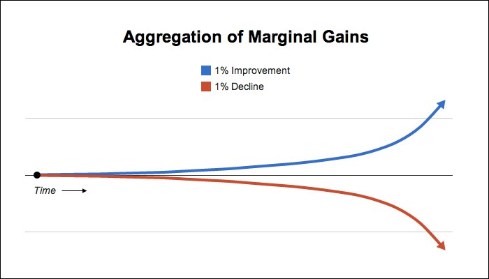 Marginal Gains CMSEO