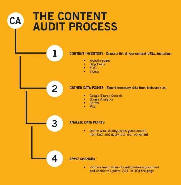 Content Audit: What You Need to Know