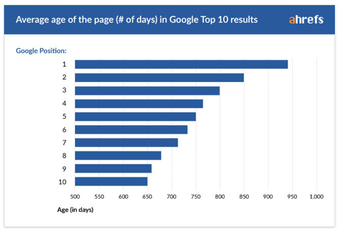 Age of Page in Rankings