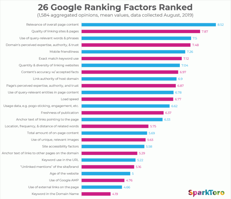 Ranking Factors Ranked