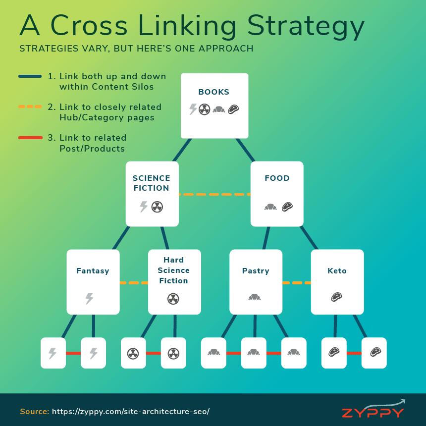 Cross Linking SEO