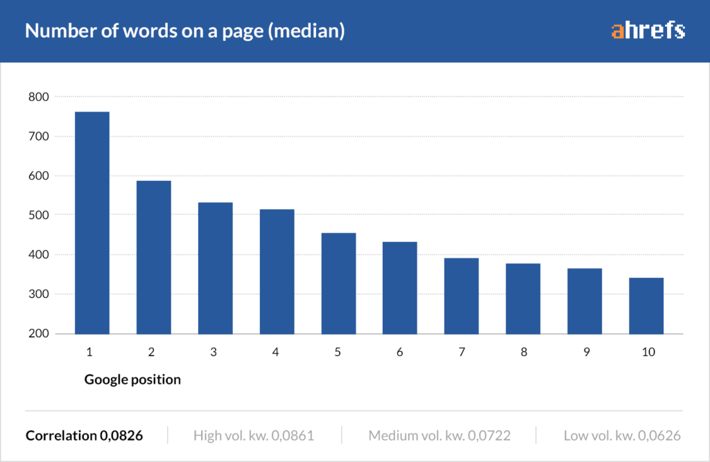 Ahrefs Number of Words