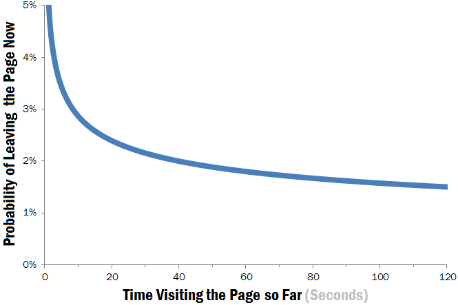 Attention Span Graph
