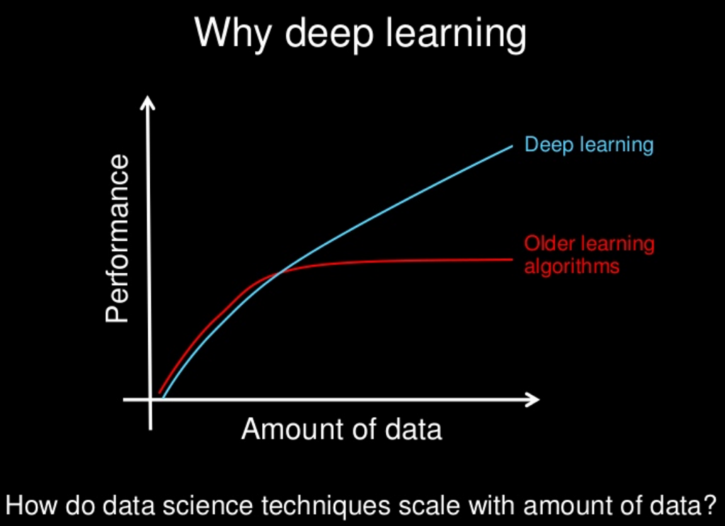 Deep Learning Andrew Ng