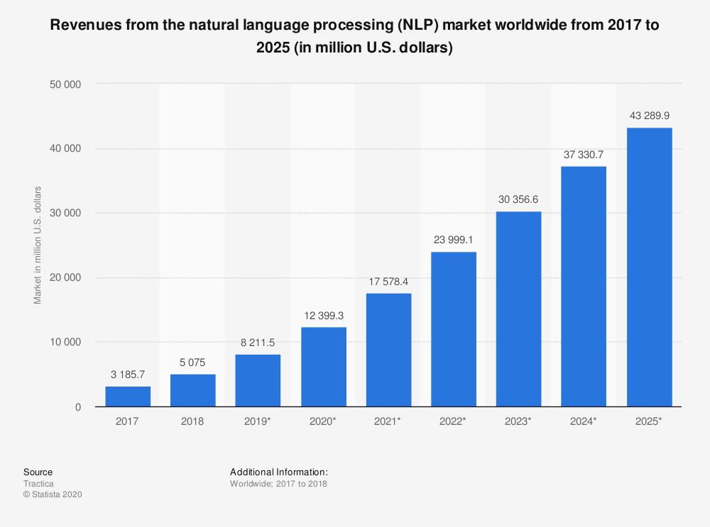 NLP Growth